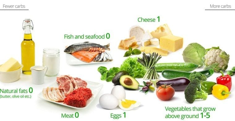 Top 4 Natural Foods to Support Your Keto Diet