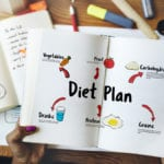 How to Create a Diet Plan & Fitness Routine That's Best for You